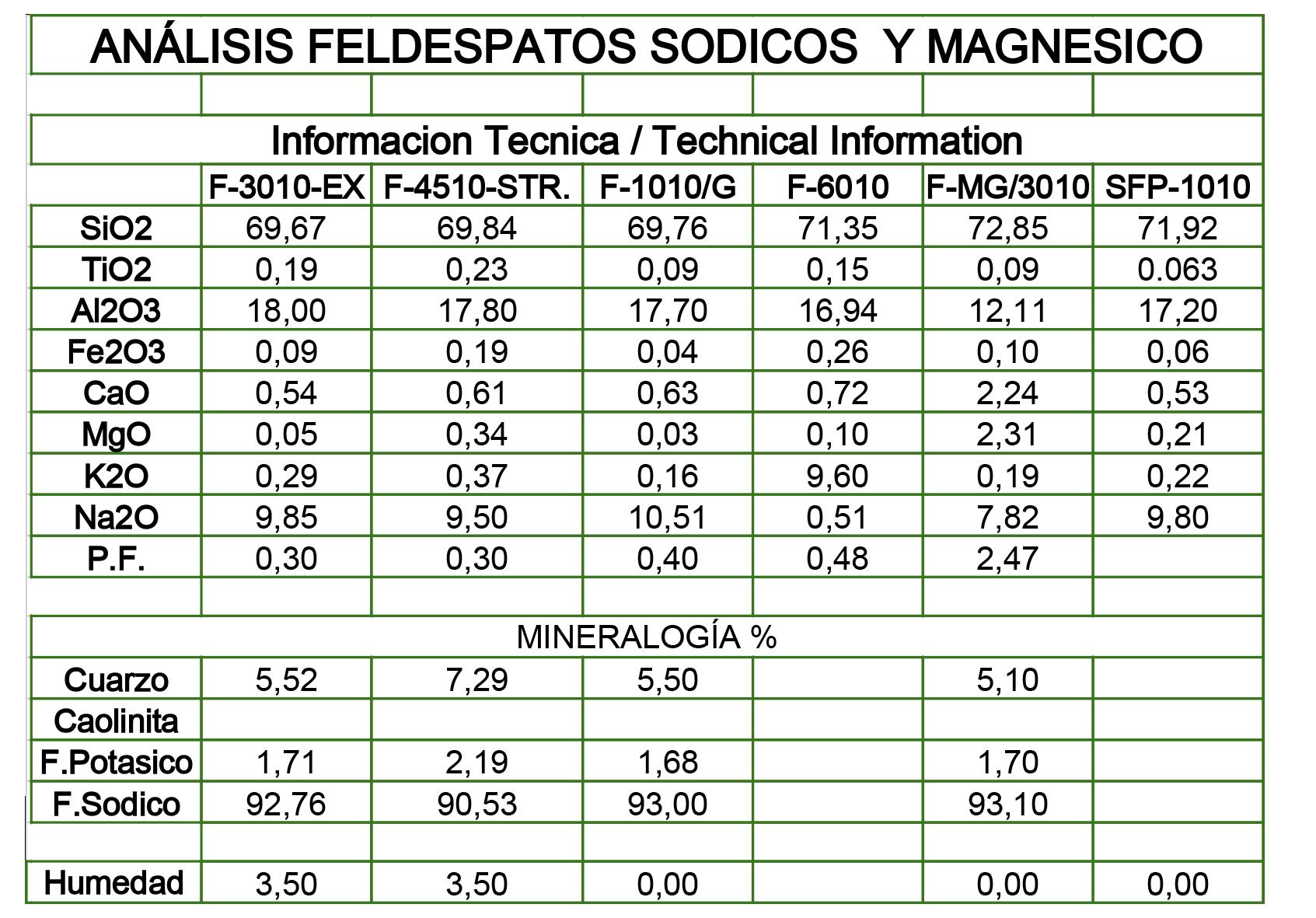ANALISIS FELDESPATO SODICO 2