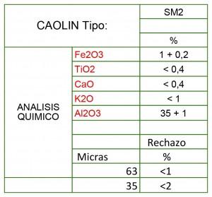 Caolin SM2